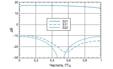 Зависимость коэффициента передачи и возвратных потерь для микросхемы усилителя