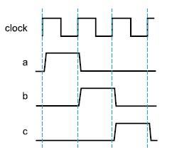 Пример последовательности сигналов