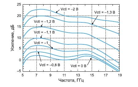 Частотная зависимость коэффициента усиления у микросхемы HMC694LP4