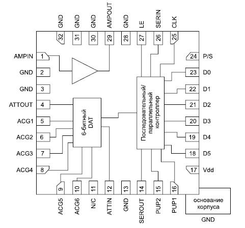 Функциональная диаграмма микросхемы HMC625LP5
