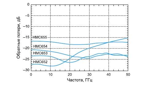 Зависимость обратных потерь аттенюаторов от частоты