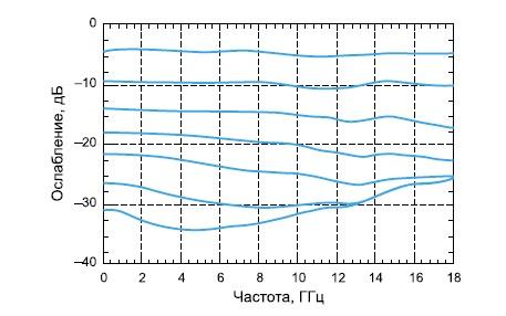 Зависимость ослабления от частоты для микросхемы HMC346