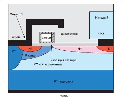Вертикальный срез структуры ячейки типового LDMOS-транзистора, использующего заземленный экран