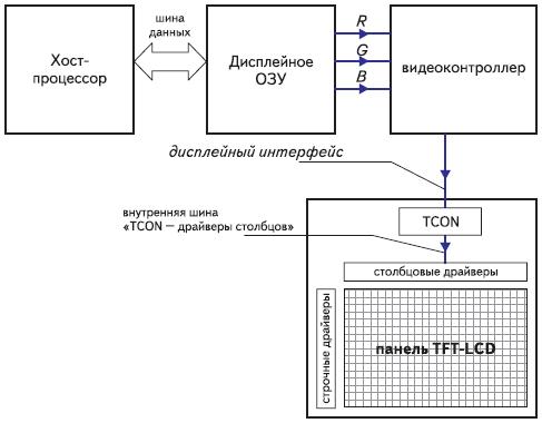 Рис. 1. Структура управления TFT ЖК-дисплеем