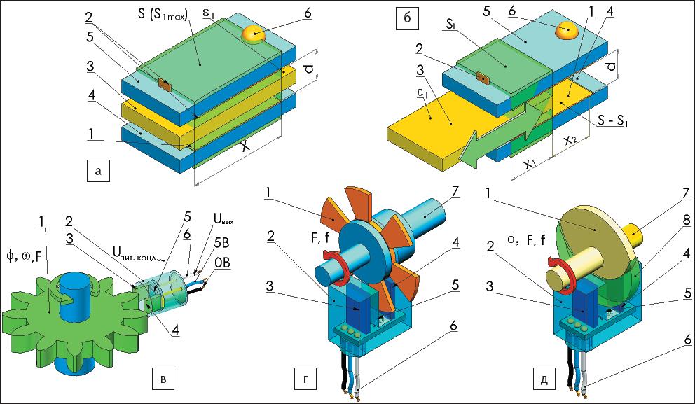 Рис. 65. Иллюстрации конструкций емкостных датчиков, физические принципы которых основаны на изменении емкости при изменении диэлектрической проницаемости C(ε)