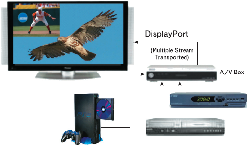 Рис. 10. Через один порт DisplayPort можно передавать информацию для нескольких приемников видео- и аудиосигналов одновременно. Это позволит упростить реализацию соединений блочной видеоаппаратуры