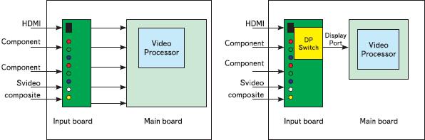 Рис. 11. Микропакетная архитектура DisplayPort может быть также использована и для поддержки канала внутреннего интерфейса телевизионных ЖК-панелей, что упростит реализацию соединений внутри телевизоров