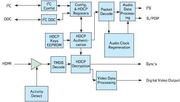 Рис. 14. ANX9011 — мультимедийный приемник сигнала в формате HDMI