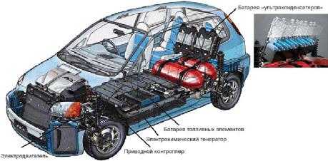 Рис. 2. Устройство «водородного» электромобиля Honda FCX