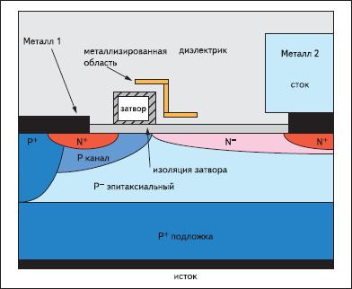 Вертикальный срез структуры ячейки типового LDMOS-транзистора, использующего заземленную металлизированную область