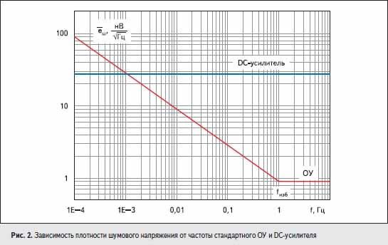 Зависимость плотности шумового напряжения от частоты стандартного ОУ и DC-усилителя