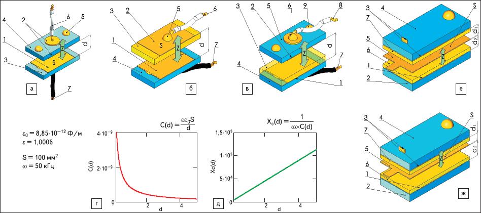 Рис. 66. Иллюстрации конструкций емкостных датчиков, физические принципы которых основаны на изменении емкости при изменении расстояния между обкладками C(d)