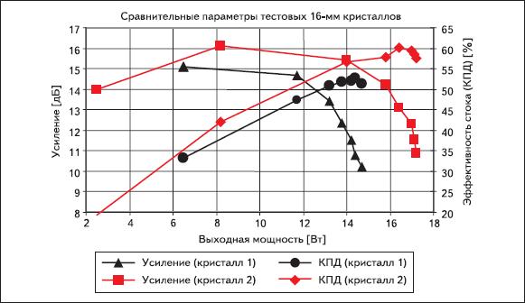 Зависимость усиления и эффективности стока от выходной мощности для двух разных 16-миллиметровых кристаллов LDMOS при подаче на вход пачки импульсного сигнала с частотой 1030 МГц