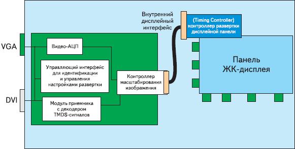 Рис. 3. Типовая архитектура современного ЖК-монитора с интерфейсами VGA и DVI