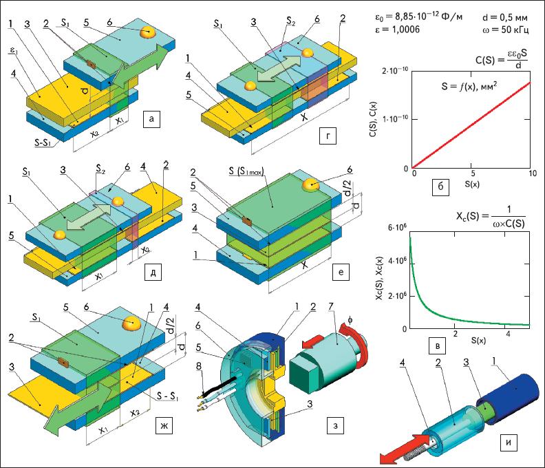 Рис. 67. Иллюстрации конструкций емкостных датчиков, физические принципы которых основаны на изменении емкости при изменении площади перекрытия обкладок C(S)