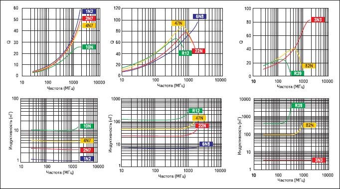 Зависимость добротности и индуктивности от частоты чиповых керамических индуктивностей TOKO