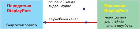 Рис. 4. Структура соединений интерфейса DisplayPort