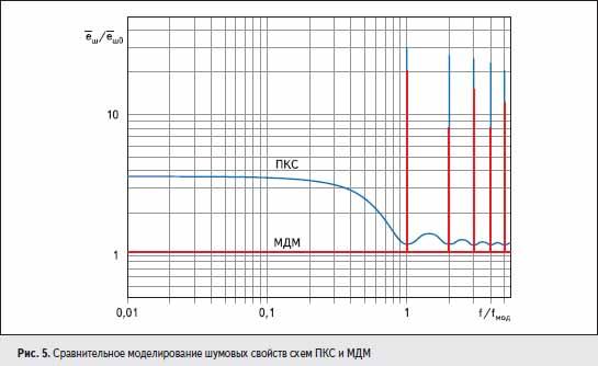 Сравнительное моделирование шумовых свойств схем ПКС и МДМ