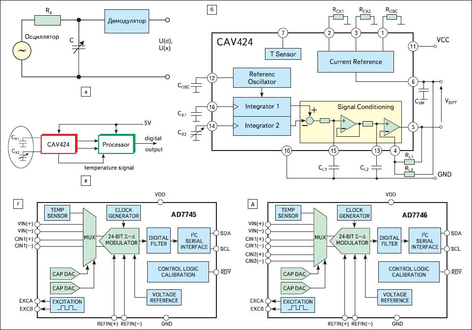 Рис. 69. Некоторые примеры схем обработки сигналов емкостных датчиков