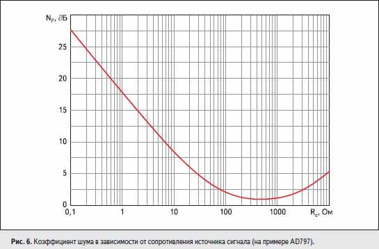 Коэффициент шума в зависимости от сопротивления источника сигнала