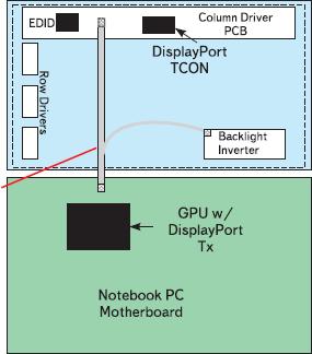 Рис. 8. Применение DisplayPort позволяет уменьшить число проводников в интерфейсе панели разрешения XGA с 16 до 2, и с 20 до 8 проводников для панели с разрешением больше UXGA
