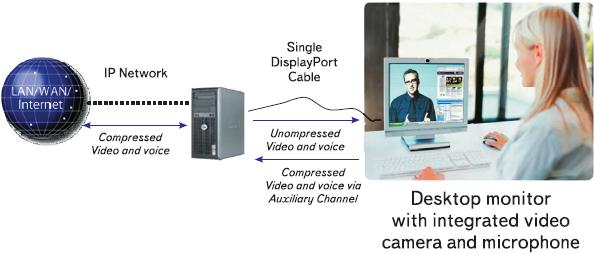 Рис. 9. Применение микропакетного формата DisplayPort для передачи сжатых потоков видео и аудио через дополнительный канал