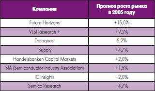 Прогноз темпов роста рынка полупроводников в 2005 году