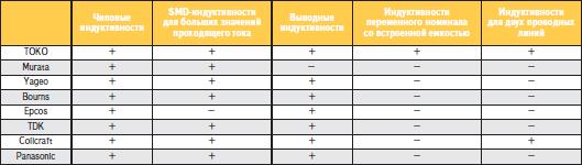 Сравнительный анализ индуктивностей основных мировых производителей