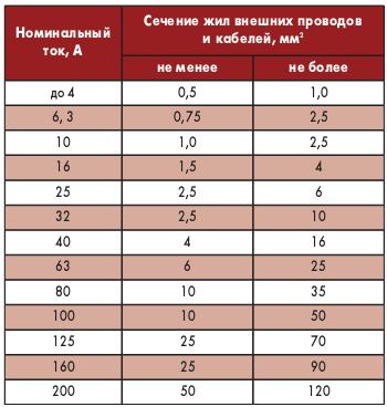 Таблица 1. Сечения проводов