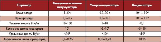 Таблица 1. Сравнительные характеристики конденсаторов и аккумуляторов