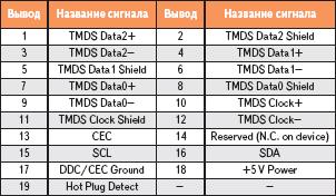 Таблица 1. Назначение контактов разъема HDMI
