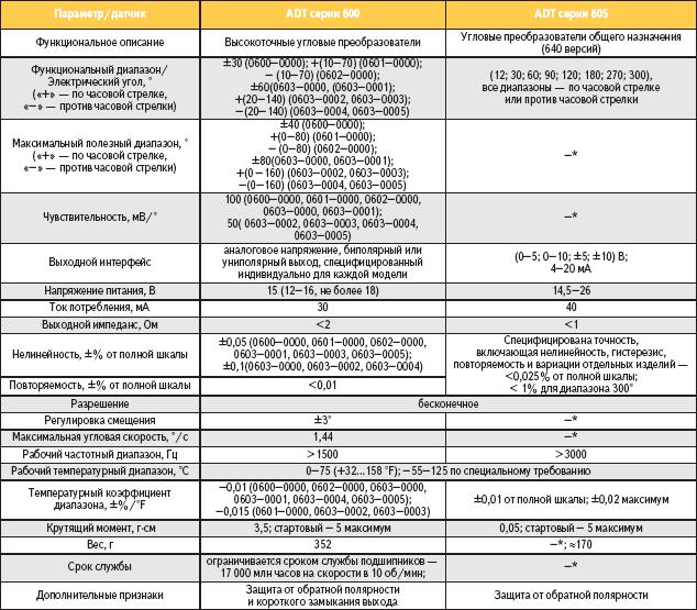 Таблица 16. Некоторые сравнительные технические данные угловых преобразователей ADT Trans-tek