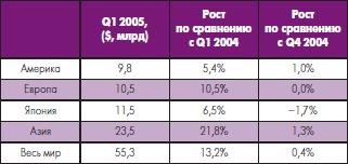 Продажи полупроводников в Q1 2005