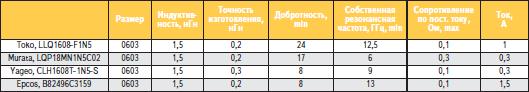 Анализ технических характеристик индуктивностей разных производителей