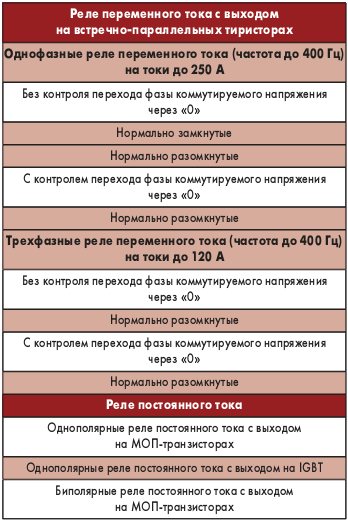 Таблица 2. Номенклатура реле, выпускаемыхООО «Электрум АВ»