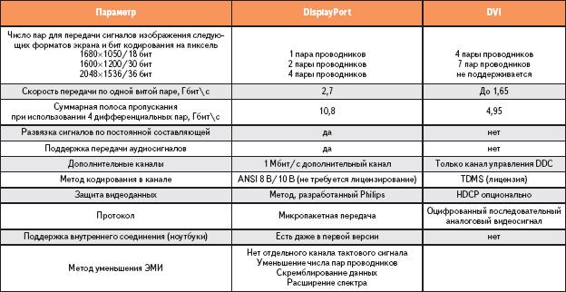 Таблица 2. Сравнение параметров интерфейсов DisplayPort и DVI
