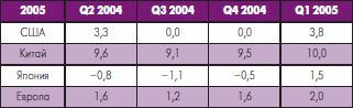 Рост валового национального продукта (%)