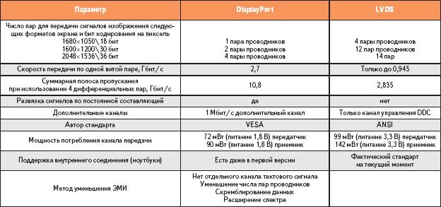 Таблица 3. Сравнение параметров интерфейсов DisplayPort и LVDS