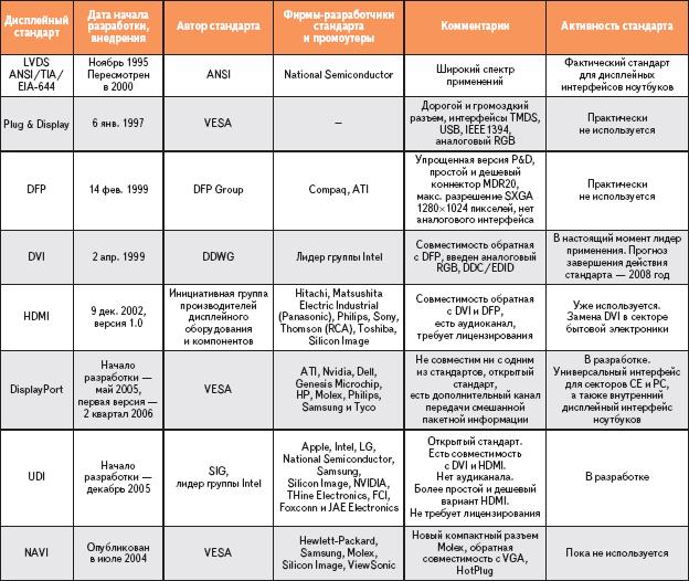 Таблица 5. Хронология разработки цифровых дисплейных стандартов