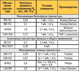 Малошумящие транзисторы
