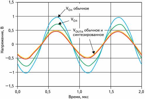 Исследование напряжений сигналов при стандартном и синтезированном согласовании импеданса