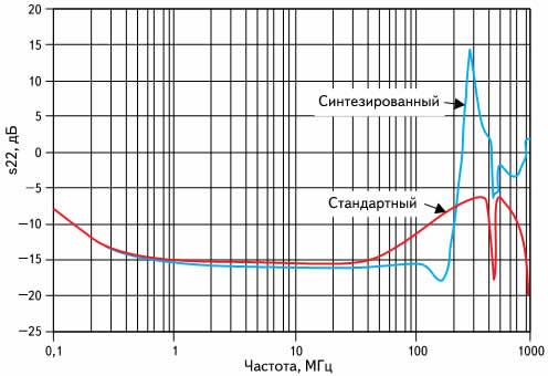 Экспериментальное исследование зависимости параметра s22 от частоты для стандартного и синтезированного согласования импеданса