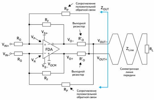 Дифференциальный выходной импеданс ПДУ с синтезирующими резисторами