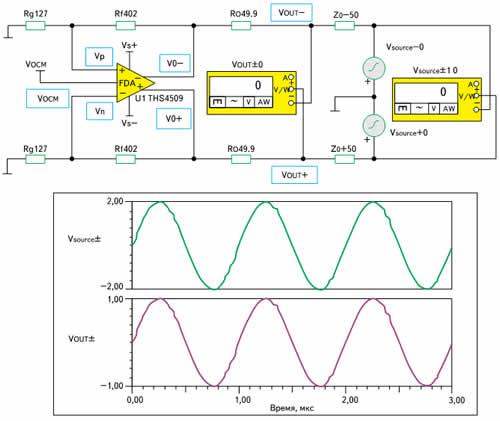 Моделирование выходного импеданса ПДУ с обычным резисторным согласованием в программе TINA-TI