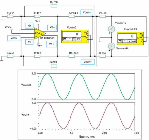 Моделирование выходного импеданса ПДУ с синтезированным согласованием в программе TINA-TI