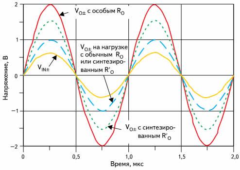 Результаты моделирования выходных напряжений ПДУ с обычным и синтезированным согласованием импеданса