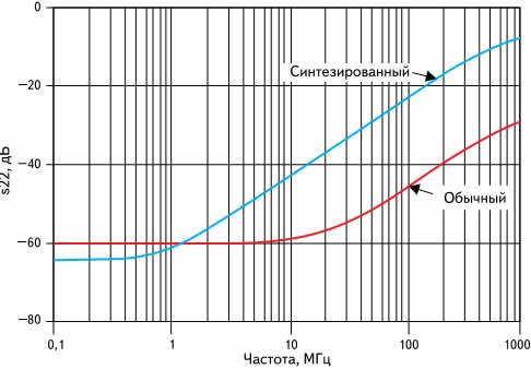 Результаты моделирования параметра s22 для ПДУ с обычным и стандартным согласованием выходного импеданса