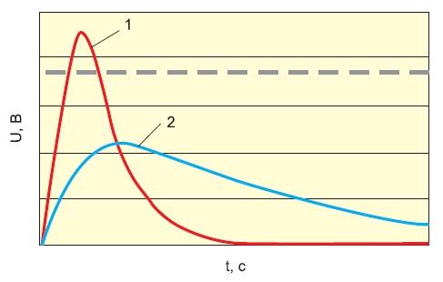 Характерная зависимость «напряжение U — время t» припрохождении электростатического разряда через упаковку материалов