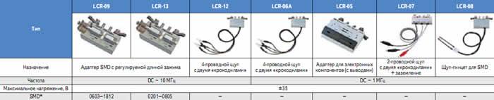 Спецификации измерительных аксессуаров для серии LCR-78хххG