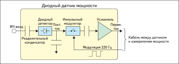 Структурная схема диодного датчика мощности